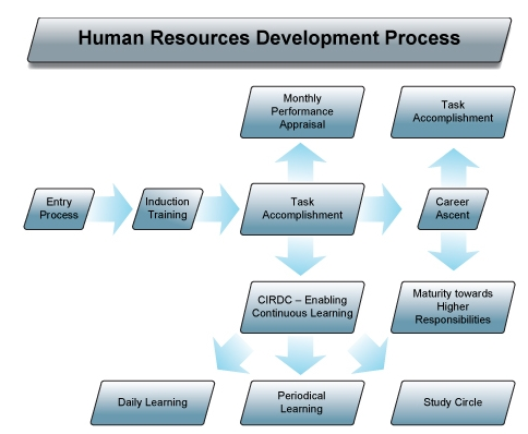 an introduction to the process of human development Human development, the process of growth and change that takes place between birth and maturity the changes in height of the developing child can be thought of in two different ways: the height attained at successive ages and the increments in height from one age to the next, expressed as rate of.